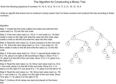 Algorithms_For_Binary_Tree_Construction.jpg