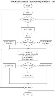 Flowchart_For_Binary_Tree_Construction.jpg